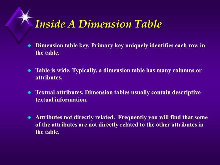 Inside A Dimension Table