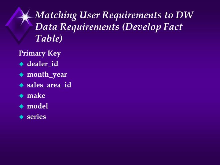 Matching User Requirements to DW Data Requirements (Develop Fact Table)