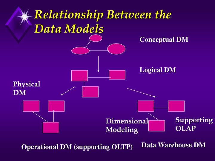 Relationship Between the Data Models