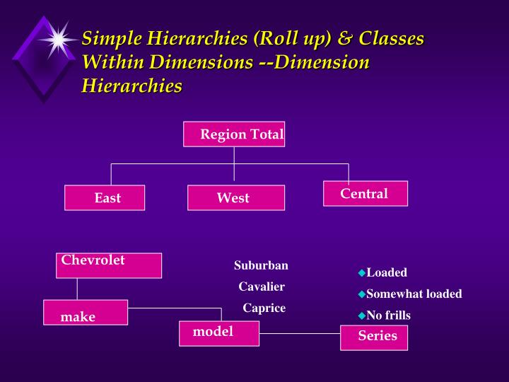Simple Hierarchies (Roll up) & Classes Within Dimensions --Dimension Hierarchies