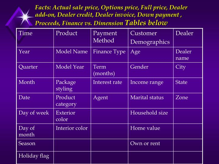 Facts: Actual sale price, Options price, Full price, Dealer add-on, Dealer credit, Dealer invoice, Down payment , Proceeds, Finance vs. Dimension