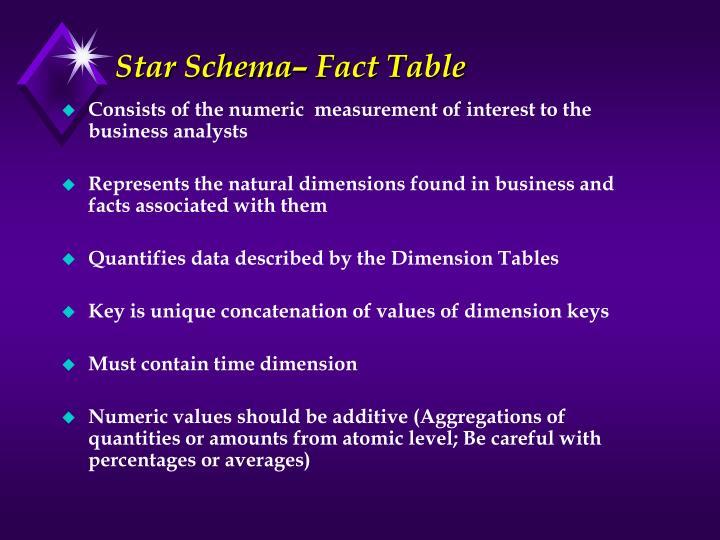 Star Schema– Fact Table