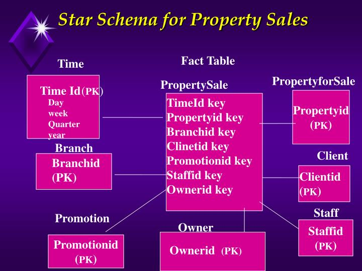 Star Schema for Property Sales