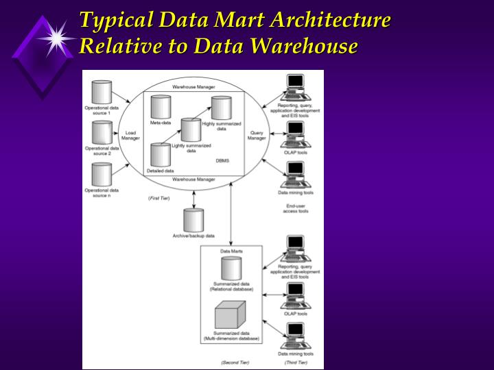 Typical Data Mart Architecture Relative to Data Warehouse