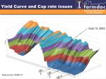 yield curve and cap rate issues