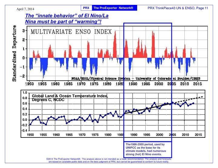 "The ""innate behavior"" of El Nino/La Nina must be part of ""warming""!"