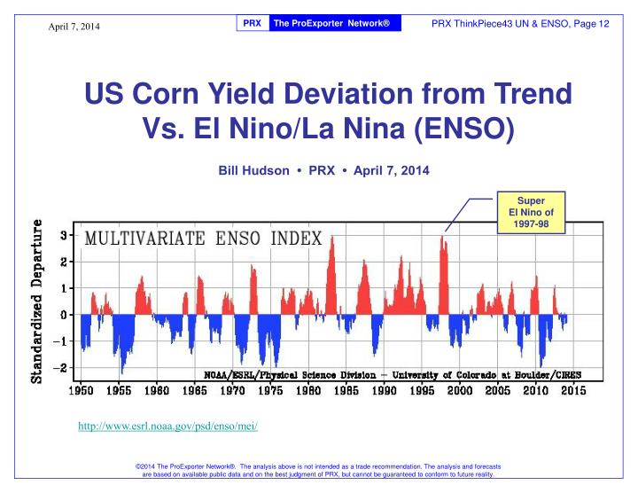 US Corn Yield Deviation from Trend
