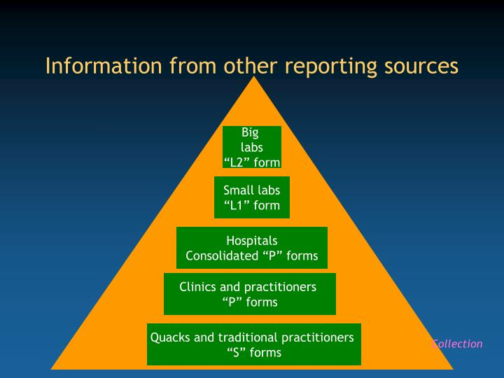 Information from other reporting sources