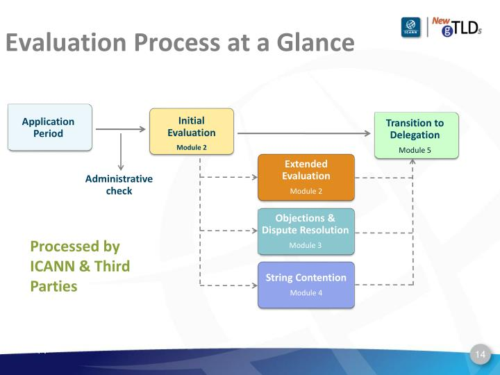 Evaluation Process at a Glance