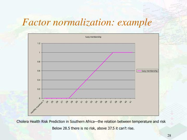 Factor normalization: example