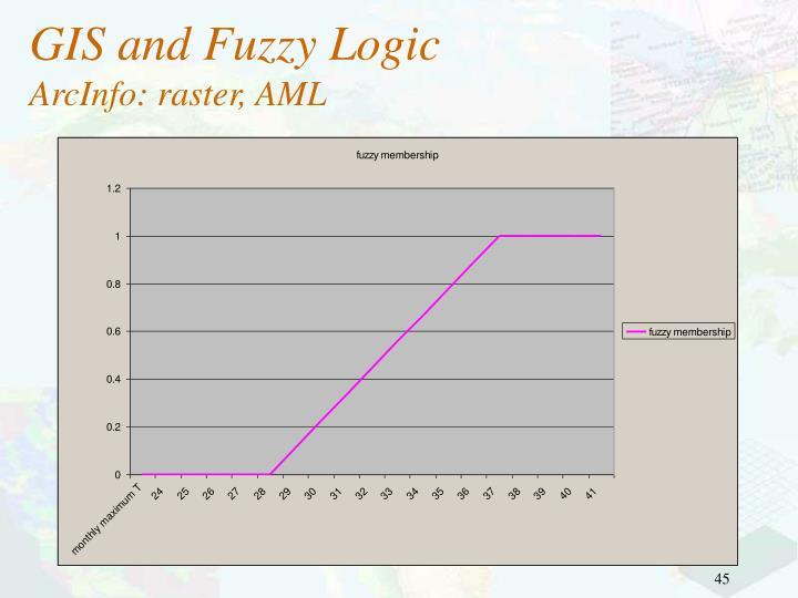 GIS and Fuzzy Logic