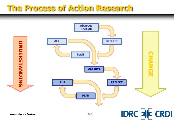 The Process of Action Research