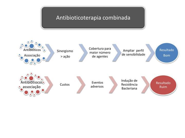 Antibioticoterapia