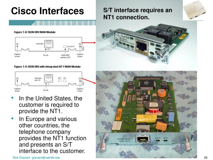 Cisco Interfaces
