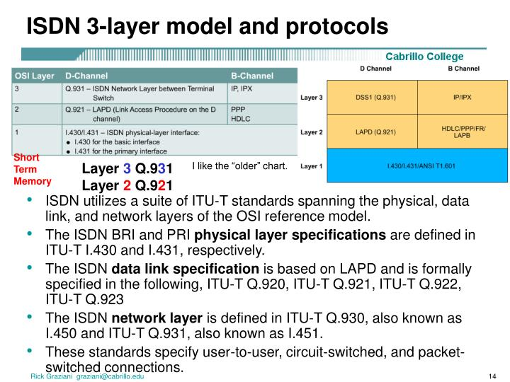 ISDN 3-layer model and protocols