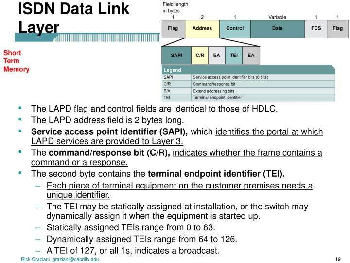 ISDN Data Link Layer