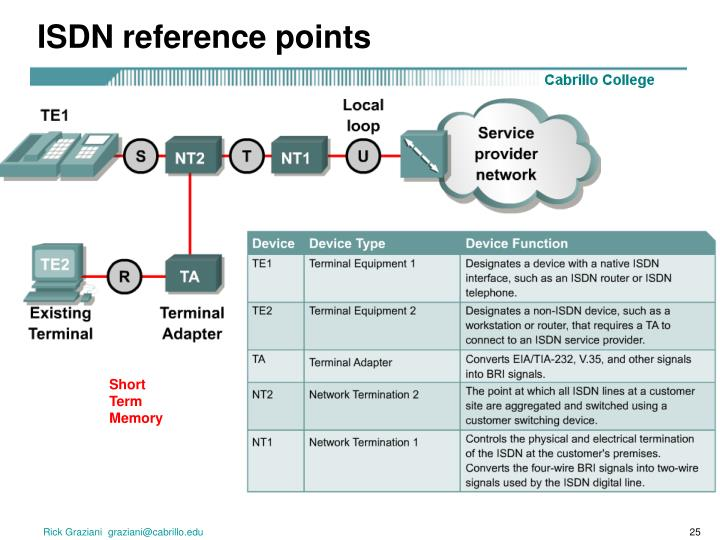 ISDN reference points