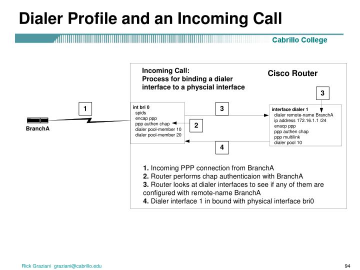 Dialer Profile and an Incoming Call