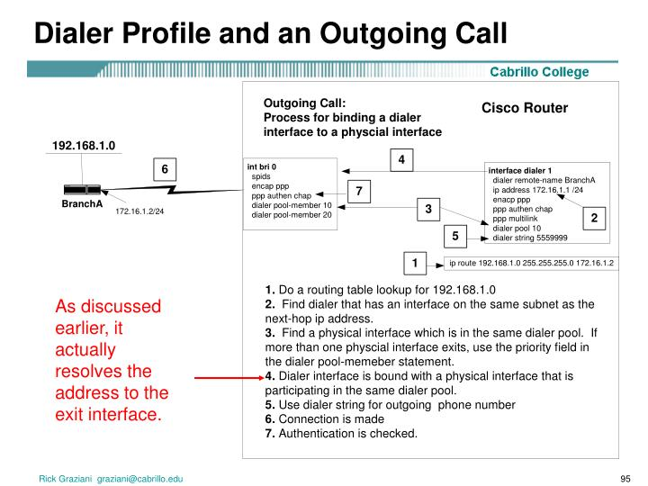 Dialer Profile and an Outgoing Call