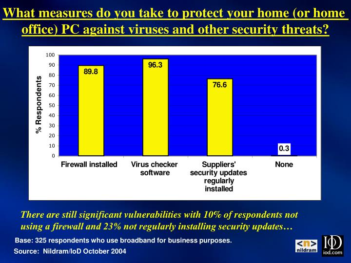 What measures do you take to protect your home (or home