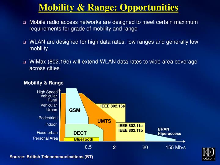 Mobility & Range: Opportunities