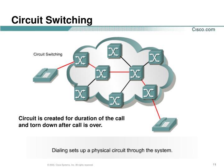 Circuit Switching