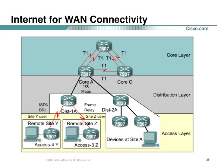 Internet for WAN Connectivity