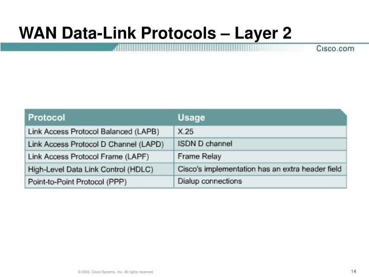 WAN Data-Link Protocols – Layer 2