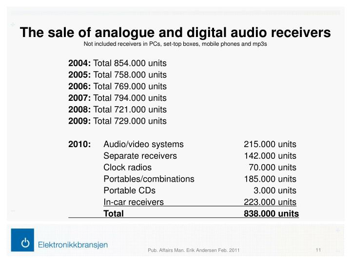 The sale of analogue and digital audio receivers