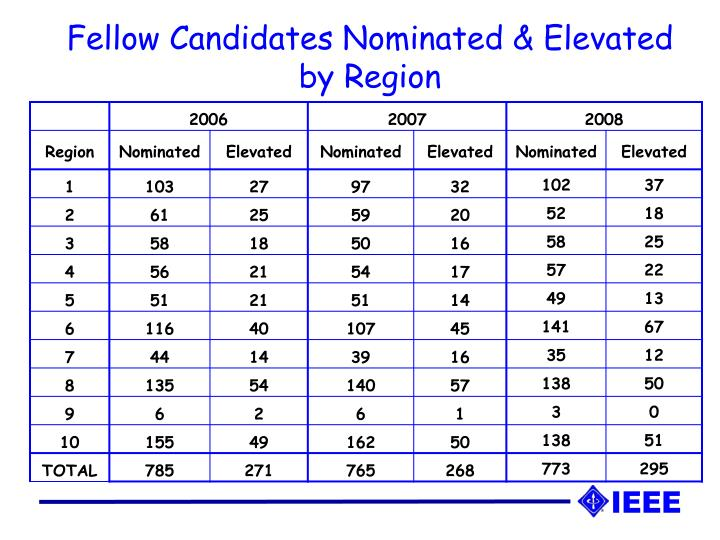 Fellow Candidates Nominated & Elevated by Region