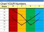 chart your numbers