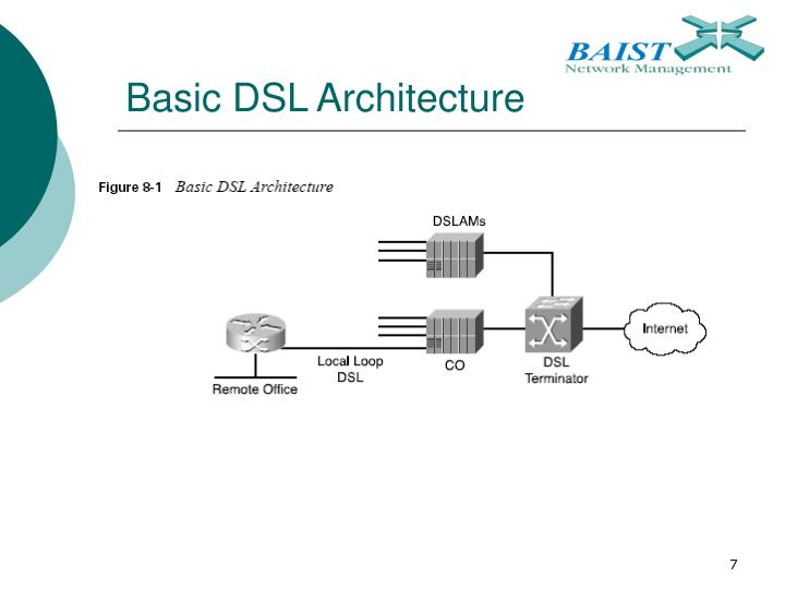 Basic DSL Architecture