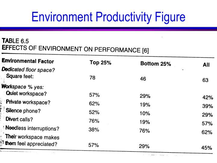 Environment Productivity Figure