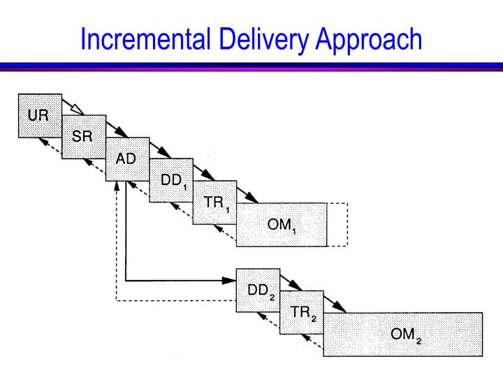 Incremental Delivery Approach