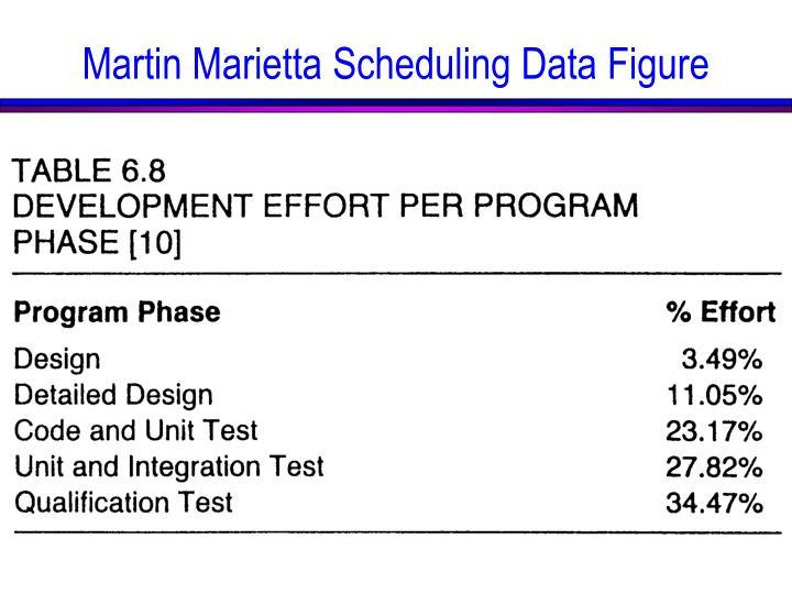 Martin Marietta Scheduling Data Figure