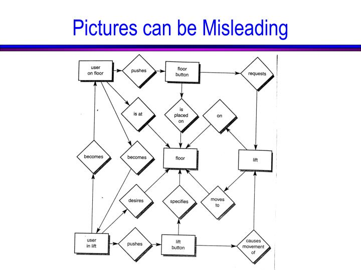 Pictures can be Misleading