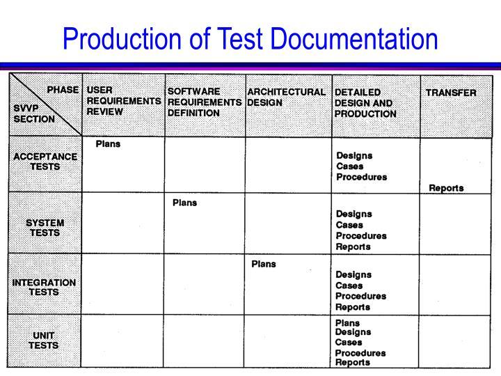 Production of Test Documentation