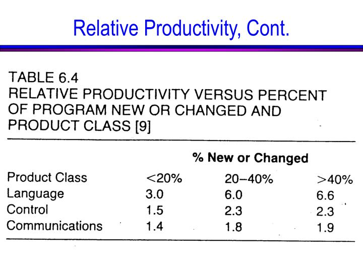Relative Productivity, Cont.