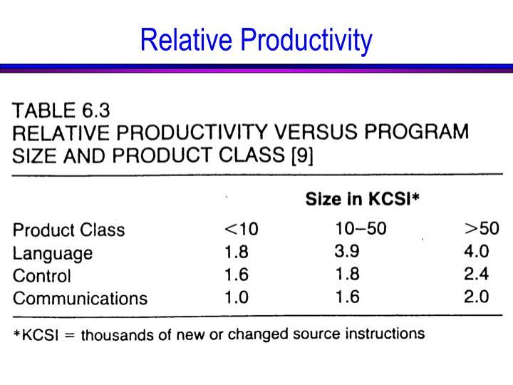 Relative Productivity