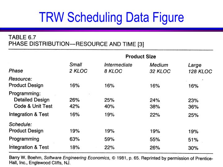TRW Scheduling Data Figure