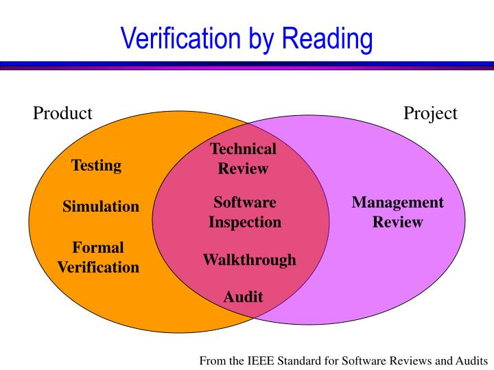 Verification by Reading
