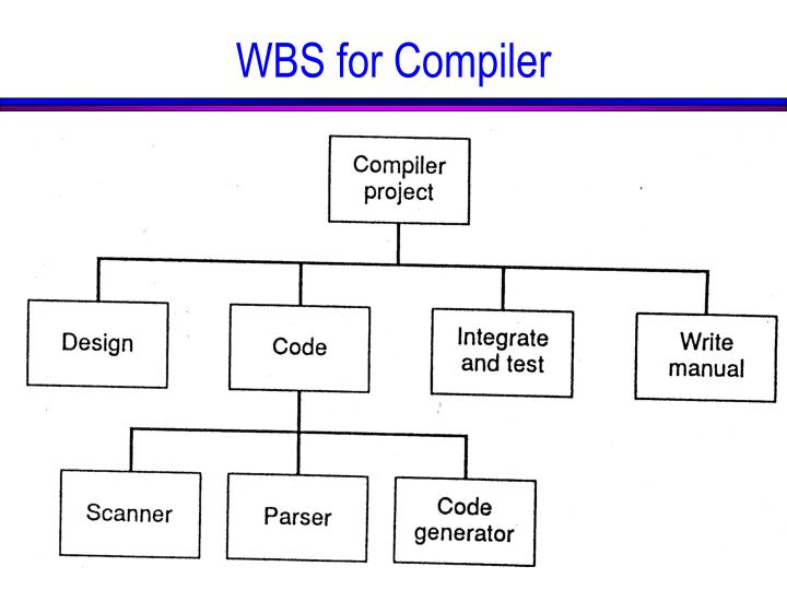 WBS for Compiler