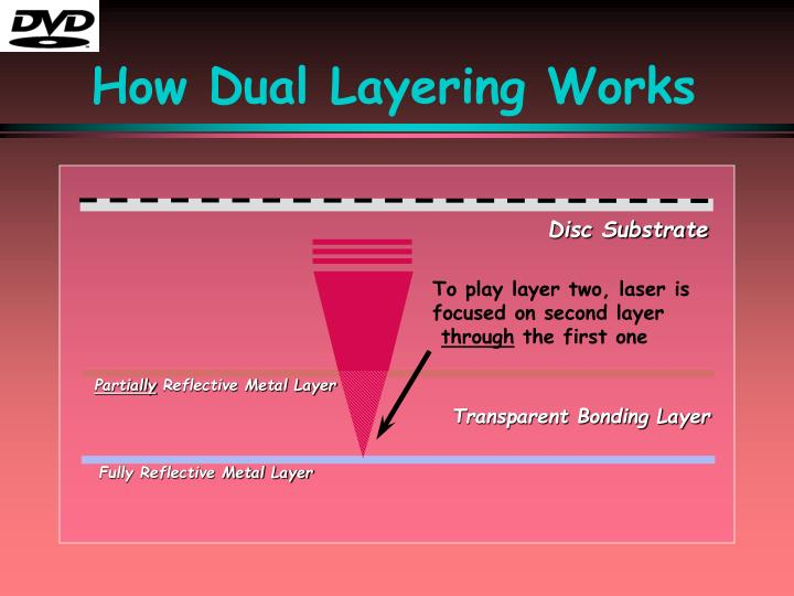 How Dual Layering Works