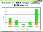 estimates of total energy subsidies 2001 source eea