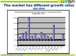 the market has different growth rates iea 2004