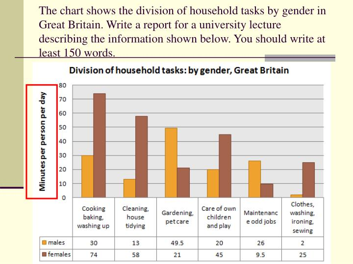 The chart shows the division of household tasks by gender in Great Britain. Write a report for a university lecture describing the information shown below. You should write at least 150 words.