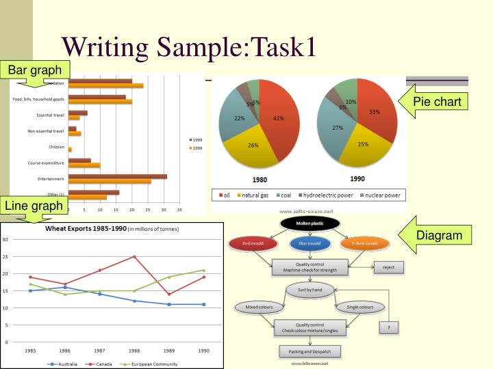 Writing Sample:Task1