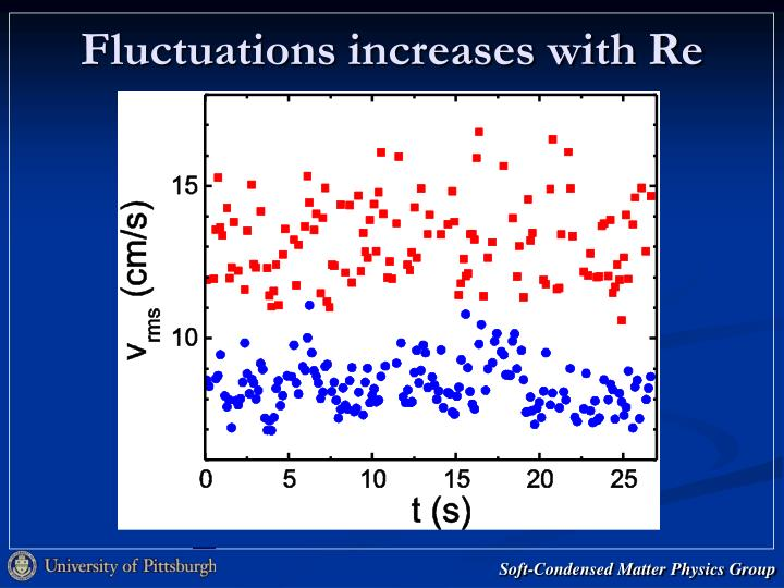 Fluctuations increases with Re