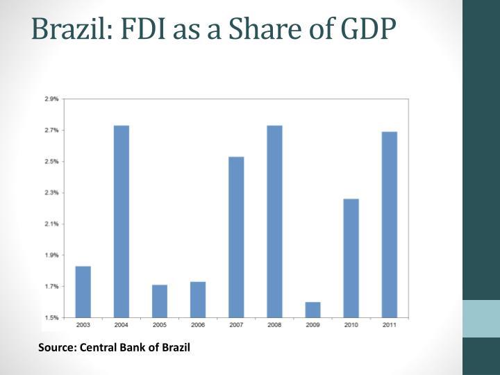 Brazil: FDI as a Share of GDP