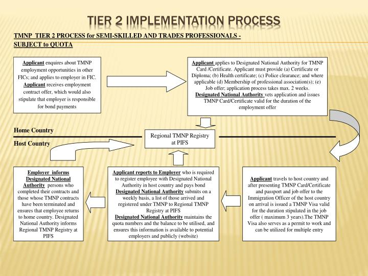 Tier 2 Implementation Process